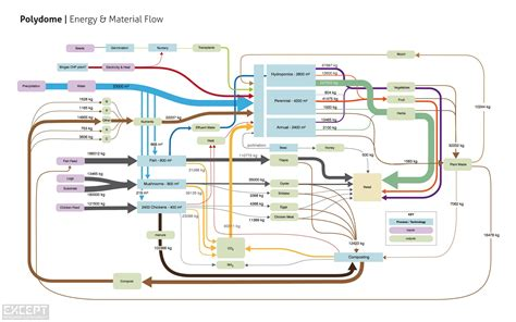 system map except integrated sustainability systems mapping
