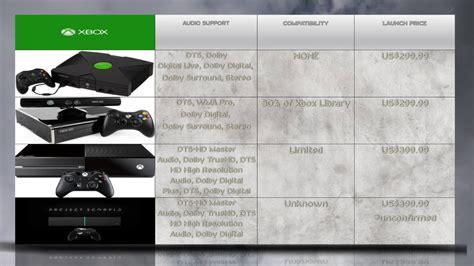 console generations project scorpio vs xbox one vs xbox 360 vs xbox