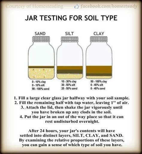 soil experiment in mason jar science pinterest