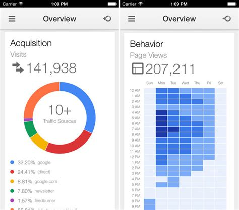 analytics for mobile app finally analytics app arrives on iphone