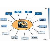 AIDE  Adaptive Integrated Driver Vehicle Interface