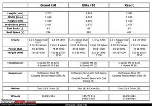 Hyundai Grand I10 Specification Hyundai Sibling Rivalry Grand I10 Vs Elite I20 Vs Xcent