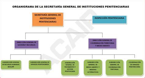 organigrama ministerio de interior modificacion estructura basica ministerio interior