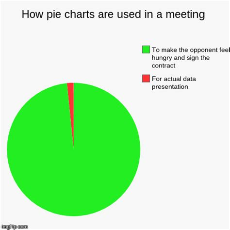 how pie charts are used in a meeting imgflip