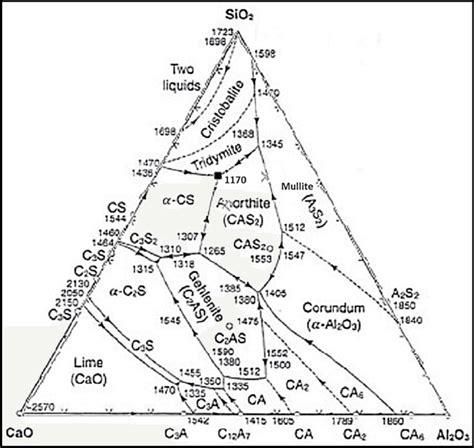 1 ternary phase diagram of calcia alumina and silica
