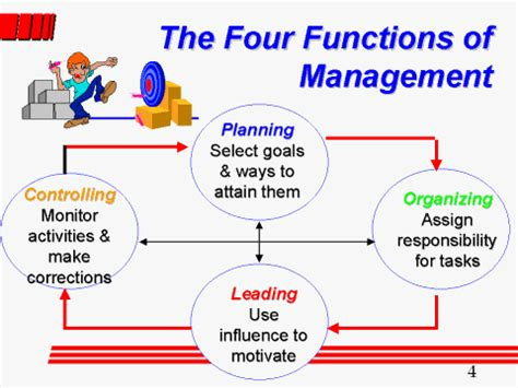 Four Functions Of Management Essay by Do My Homework Ne Demek Ssays For Sale