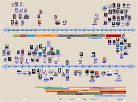 Psychology And History history of psychology timeline