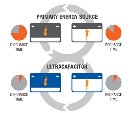supercapacitor battery development supercapacitor vs battery charge times graphene info