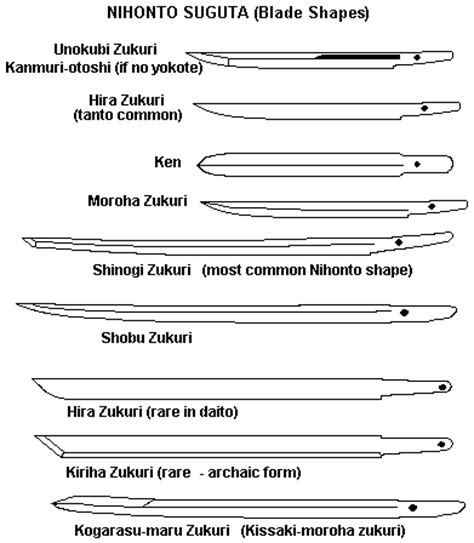 The Best Kitchen Knives Set japanese sword visual glossary