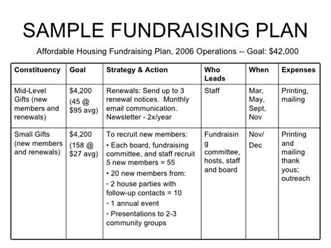 fundraising plan template fundraising for non profits william paterson non profit