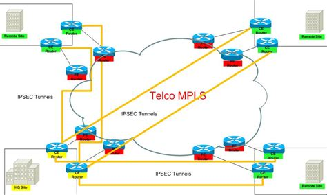 bgp number bgp as number design wan routing and switching cisco