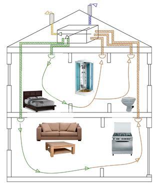 comment installer un extracteur dans une chambre de culture schema vmc flux maison etage