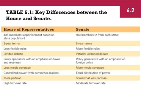 difference between house and senate shea chapter 6