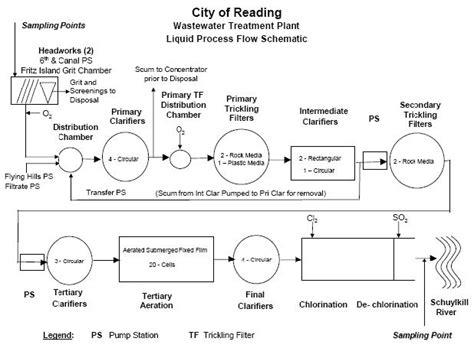 plant layout wikipedia process flow diagram wikipedia readingrat net