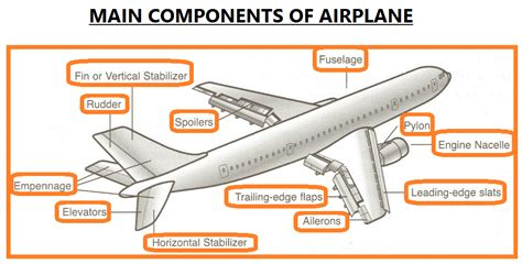 sections of an airplane main components of airplane eee community