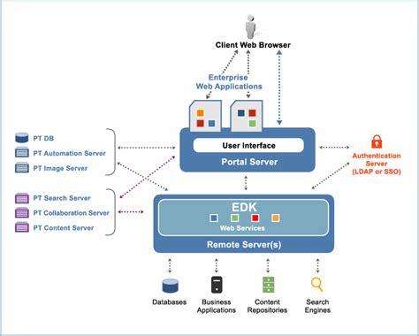 Intro Portal Architecture Overview
