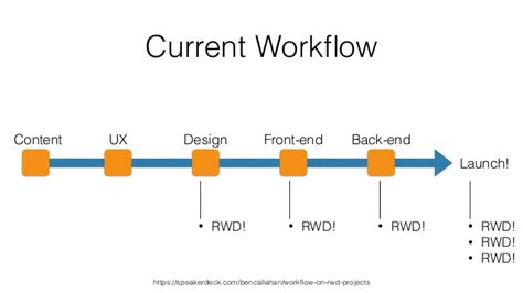 net workflow pattern mima 2014 changing your responsive design workflow