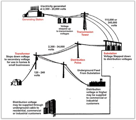 Live Line Operation And Maintenance Of Power Distribution Networks image gallery substation diagram