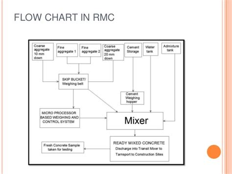 plant layout and it s type rmc plant and its components testing and design mix