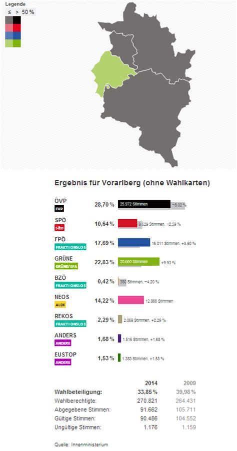 grüne versicherung vorarlberg europawahl 2014 wahlergebnisse
