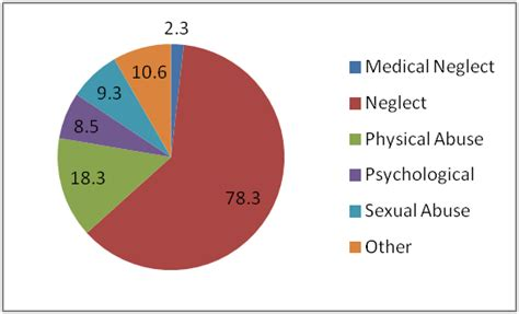 Sexual abuse career difficulty
