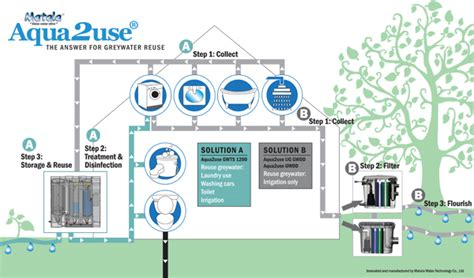 gray water systems for homes aqua2use greywater reuse