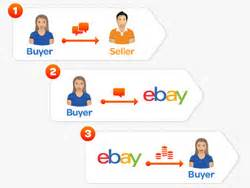 ebay money back guarantee is ebay money back guarantee patently unfair to sellers