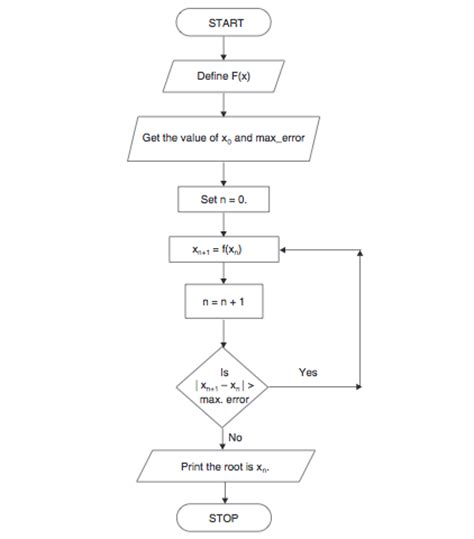flowchart for bisection method iteration method code with c