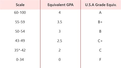 3 58 Gpa For Mba by Fall 2018 How To Convert Your Cgpa For Usa Germany