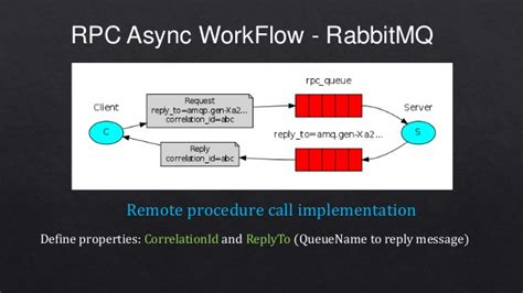 rabbitmq workflow php with service rabbitmq redis mongodb imasters