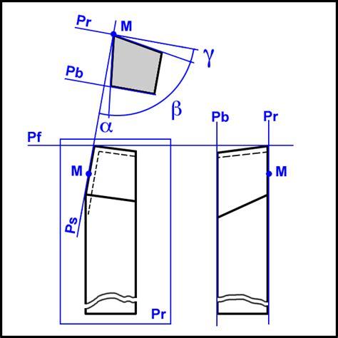 rocbo geometrie de l outil coupant