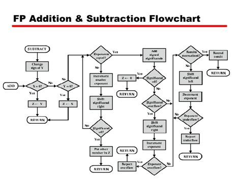 floating point addition and subtraction flowchart 09 arithmetic