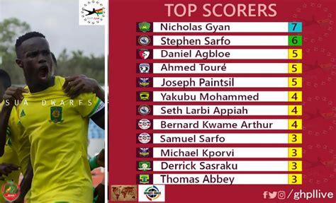 epl goal king chart kotoko striker bancey not targeting premier league goal