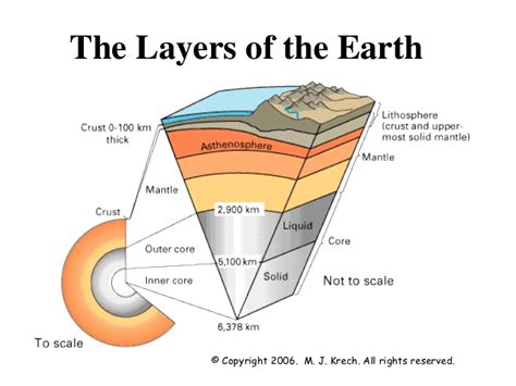 Interior Layers Of The Earth by Earth Interior Power Point