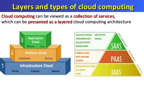 architecture categories cloud computing introduction
