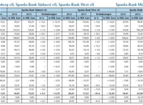 sparda banken berlin die gesch 228 ftsentwicklung der sparda banken verlagsgruppe