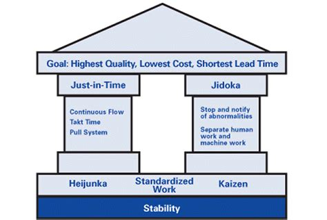 Toyota Product System Toyota Quality Policy