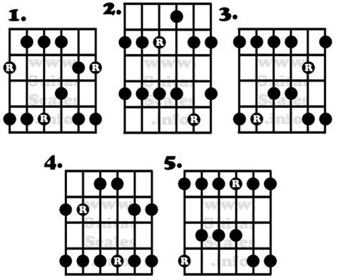 guitar scales diagrams major pentatonic scale shape diagrams guitar scales