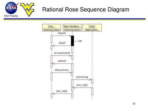 membuat sequence diagram di rational rose ppt bayesian framework for reliability prediction of
