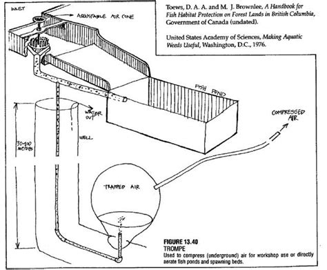 trompe air compressor plans energy generation air compressor alternative energy
