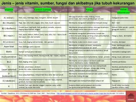 Vitamin Mata 14708259005 karbohidrat protein lemak vitamin mineral