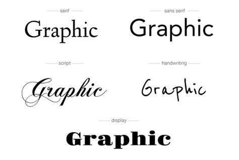 types of design styles what does typography say about your brand turnaround design
