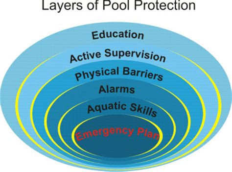 bathtub drowning statistics sos swim school drowning prevention informaion sos swim school