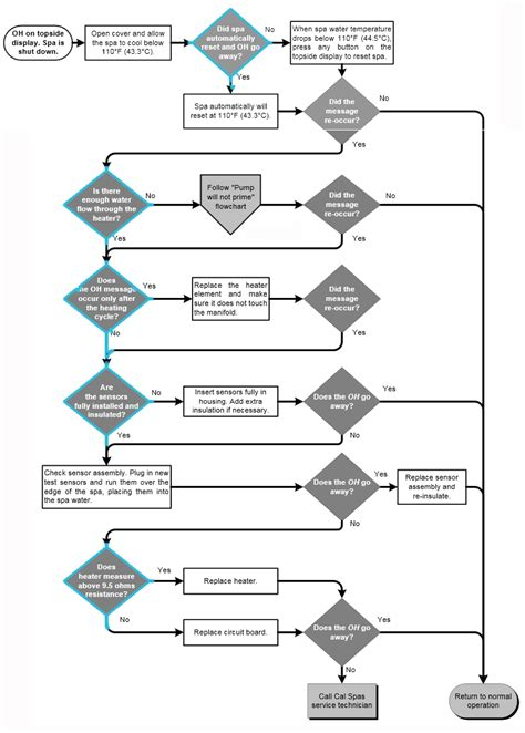 heat troubleshooting flowchart spa tub error codes oh ohh ohs hottubworks spa