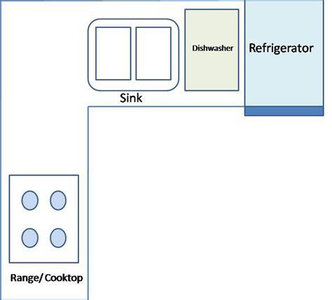 furniture guru modular kitchens de coded common kitchen layouts
