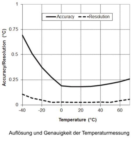 Hobo Ux100 Temp hobo ux100 011 datenlogger temperatur und relative feuchte