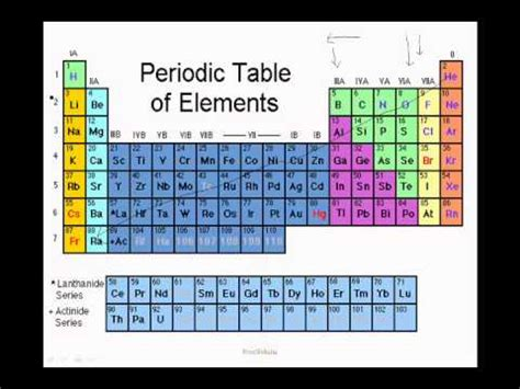 Electron Affinity Periodic Table by Periodic Table Trends Electronegetivity Metallic Nature