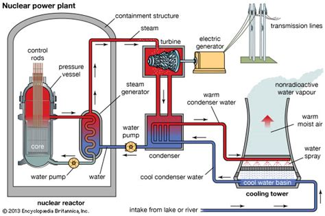 power plant schematic diagram rgreenbergscience energy project