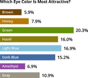 how to tell if your child is color blind which eye color in the opposite is most attractive to