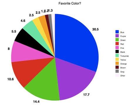 favorite color a twitter experiment favorite color joel comm by joel comm